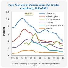 How Many Weeks In A Year Drugfacts Monitoring The Future Survey High And Youth