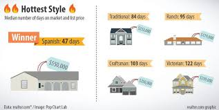 House Features The Features That Help A Home Sell Fastest U2014and The Ones That Don U0027t