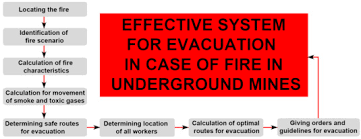 simulation and optimization of evacuation routes in case of fire
