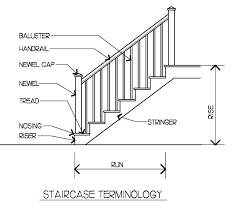 What Is A Banister On Stairs What Are The Parts Of A Staircase Stair Parts Flooring Should A