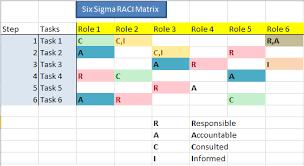 Six Sigma Excel Templates What Is Raci Or Rasci Matrix Chart Diagram Free