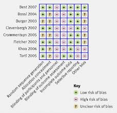 the cochrane collaboration u0027s tool for assessing risk of bias in