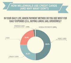 prepaid credit card to build credit debitize wants to help millennials build credit without