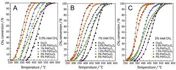 resolucion organica 5544 de 2003 notinet optimization of pd catalysts supported on co3o4 for low temperature