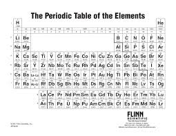 Physics Reference Table by Periodic Table Notebook Size