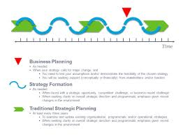 nonprofit business plan template the presentation plan the