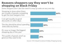 amazon 8 days to black friday fewer shoppers are waiting for black friday to get a good holiday