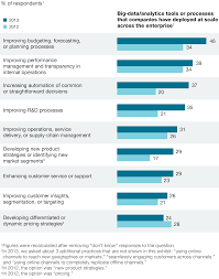 how to write a survey research paper bullish on digital mckinsey global survey results mckinsey focusing on customers and the top line