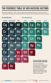 Cr On The Periodic Table Introducing The Periodic Table Of Seo Success Factors White