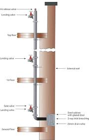 Dry Riser Cabinet Hydrants Dry Risers U0026 Sprinklers U003e Dry Riser Layout Castle Fire