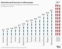 president obama u0027s boldest action on guns yet explained vox