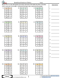 writing linear equations from a table patterns function machine worksheets