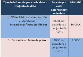 cuanto es la multa por no presentar la declaracion jurada 2015 sanciones por no presentar el modelo 720 declaración de bienes en