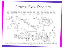 membuat flowchart di visio 2010 pelatihan dasar microsoft visio