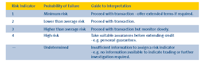 Credit Ratings Table by Our Scores And Ratings D U0026b Uk