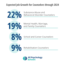 Counseling In Schools Inc How To Become A Counselor About Counseling Degrees And Careers