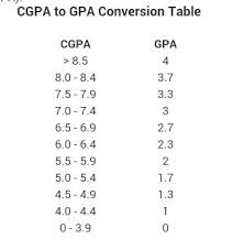 how to convert a 10 point cgpa to a 4 point gpa updated