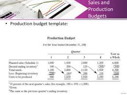 sales and production budget