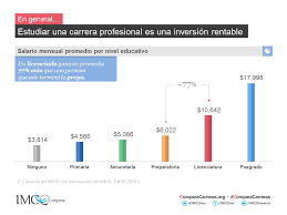 sueldos profesionales en mxico 2016 compara carreras 2015 instituto mexicano para la competitividad a c