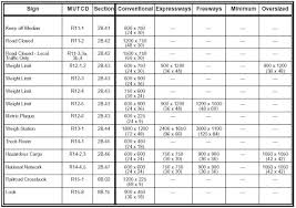 aashto clear zone table fhwa mutcd revision 2 change list