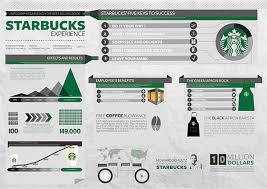 Pantone Canvas Gallery Starbucks Infographics On Pantone Canvas Gallery