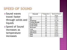 how fast does sound travel images How fast does sound travel through salt water jpg