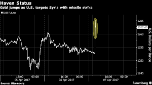 Likely Syrian Missile Targets In Google by Gold Silver And Oil Spike After U S Bombs Syria Zero Hedge