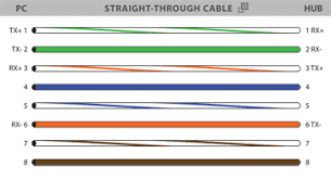 rj45 colors and wiring guide diagram tia eia 568 a b norkvalhalla