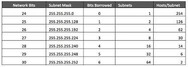 network class ipv4 subnetting