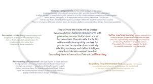 biophorum operations group technology roadmapping part 3