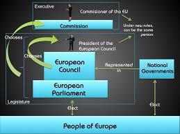 Council Of European Union History European Union Esdaw