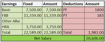 Ctc Means In Resume India My Query About My Ctc Gross Salary And Net Pay Personal