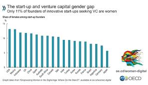 Seeking Text Oecd Only 11 Of Start Ups Seeking Venture Capital