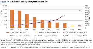 bmw car battery cost tesla s battery prices falling faster than everyone else s who