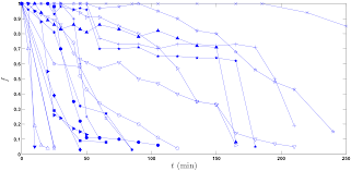 a simple realistic stochastic model of gastric emptying