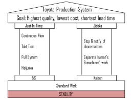 toyota manufacturing jidoka a pillar of the lean manufacturing the blog of logistics