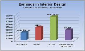 how to be an interior designer interior designer salary in singapore how to be interior designer