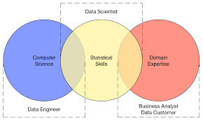 Business Intelligence Engineer Data Engineer Vs Data Scientist Vs Business Analyst