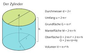 fläche kreis formel zylinder berechnen matheretter