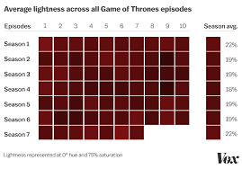 game of thrones season 7 how the show u0027s colors have changed since