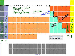 Group In Periodic Table Periodic Table Review Youtube