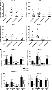 adiponectin isoforms a potential therapeutic target in rheumatoid