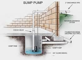 How To Stop Your Basement From Flooding - basement flooding from snow melt