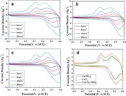 Cobalt B by Porous Cobalt Oxides With Tunable Hierarchical Morphologies For