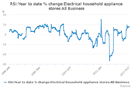 rsi year to date change electrical household appliance stores