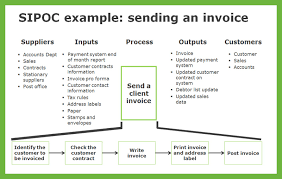 Sipoc Why Do I Need A Sipoc And A Process Map 100 Effective Sipoc Template