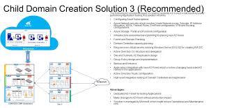 designing active directory child domain sainath k e v directory