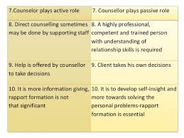 Difference Between Counselling Skills And Techniques Types Of Counselling