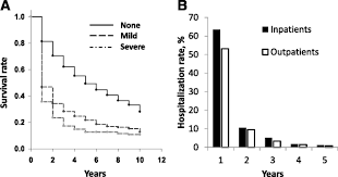association of clinical symptomatic hypoglycemia with