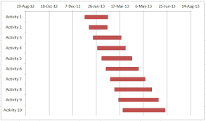 Excel 2013 Gantt Chart Template Project Management Create A Gantt Chart With Excel In 3 Minutes